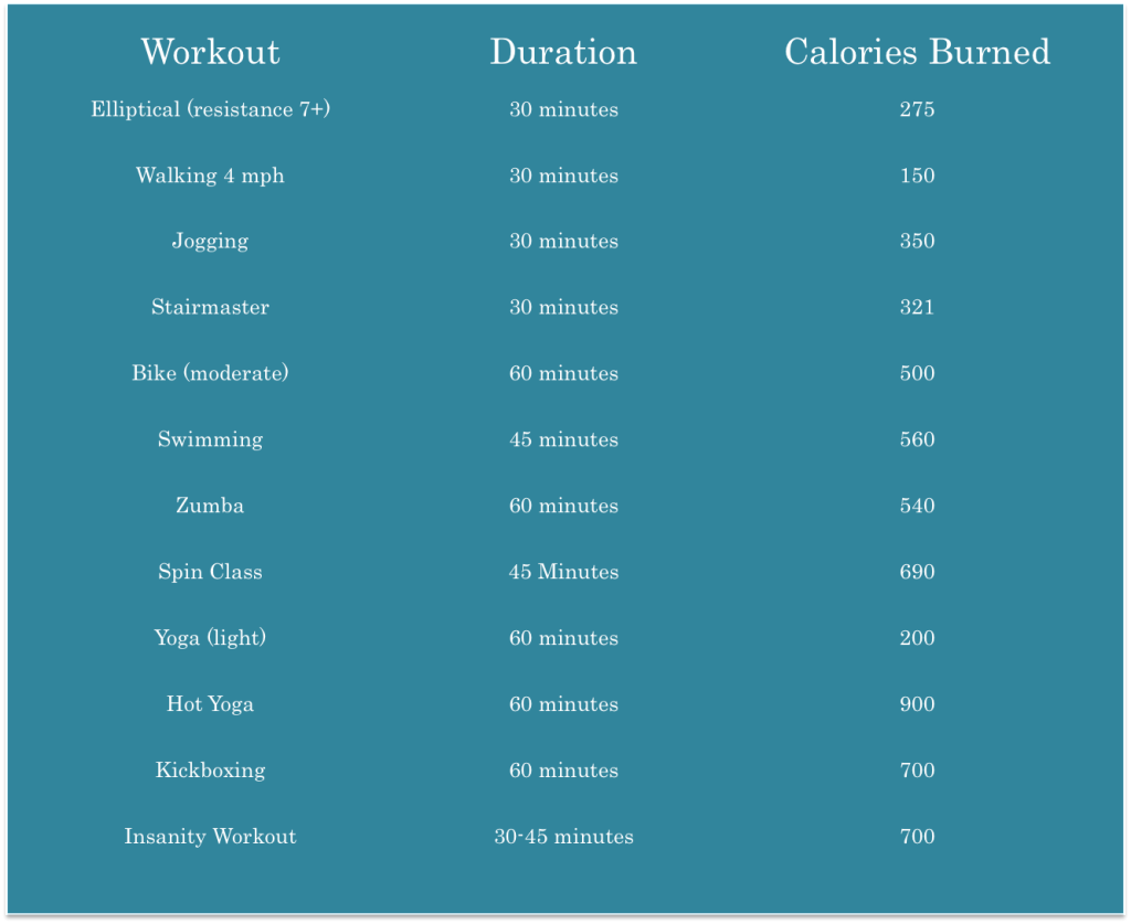 Challenge womensdietnetwork How many calories do you burn doing yard work